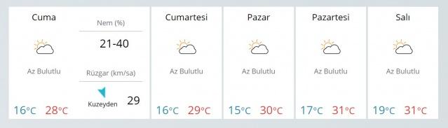 30 Eylül 3 Ekim Hava Sıcaklığı