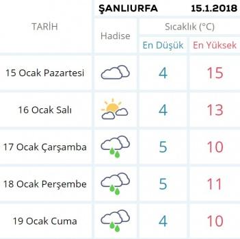 15.1.2018 Şanlıurfa Hava Durumu