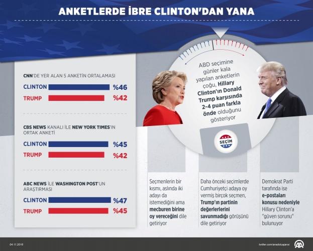 Anketlerde Clinton Önde