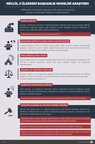 Başkanlık Sistemleri
