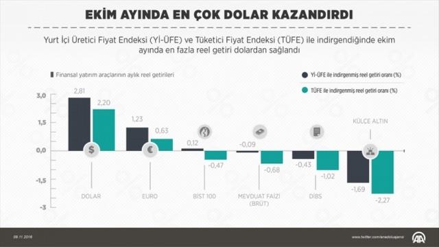 Ekim Ayında Dolar Kazandırdı