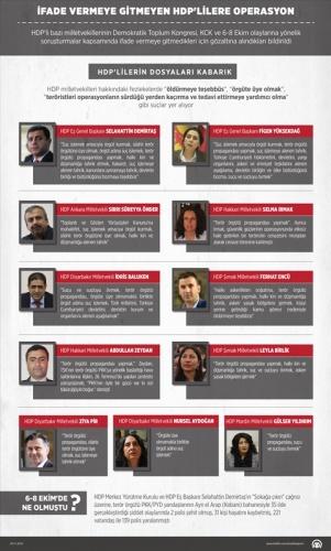 HDP'lilerin Dosyaları Kalabalık