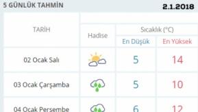Şanlıurfa Hava Durumu 2.1.2018