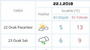 Şanlıurfa 22.1.2018 hava durumu