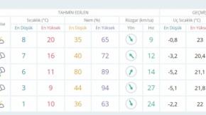 Şanlıurfa 04-12-2017 Hava Durumu