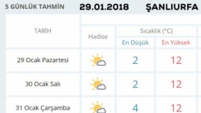 Şanlıurfa Hava Durumu 29.01.2018