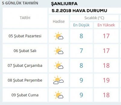Şanlıurfa 5.2.2018 Hava Durumu