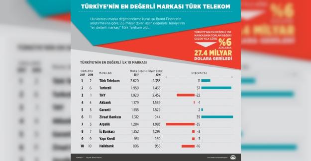 GRAFİKLİ- Türkiye'nin en değerli markası Türk Telekom
