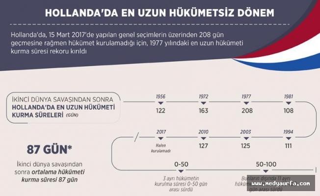 Hollanda'da hükümetsiz en uzun dönem