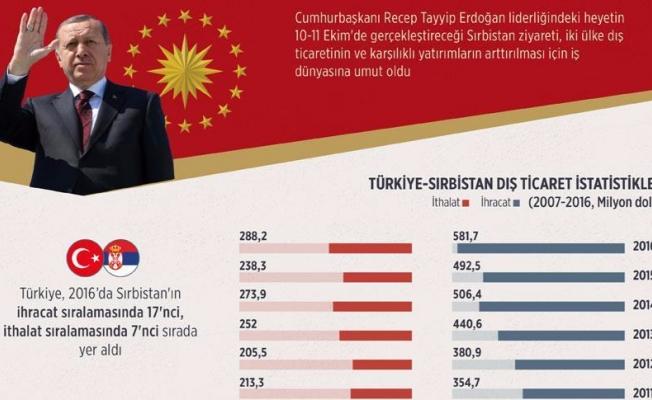 İş dünyası Erdoğan'ın Sırbistan ziyaretinden umutlu