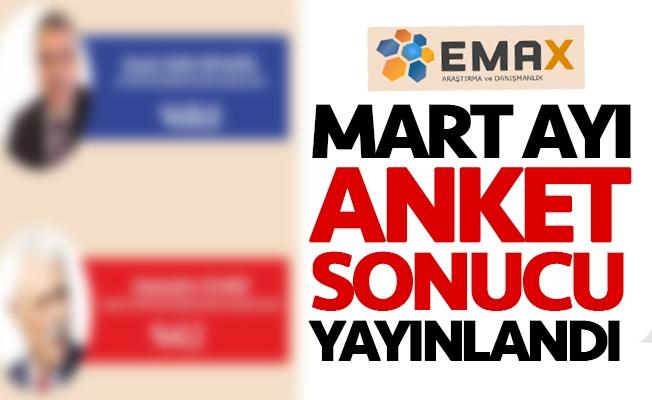 EMAX'ın Mart ayı Urfa anket sonucu!