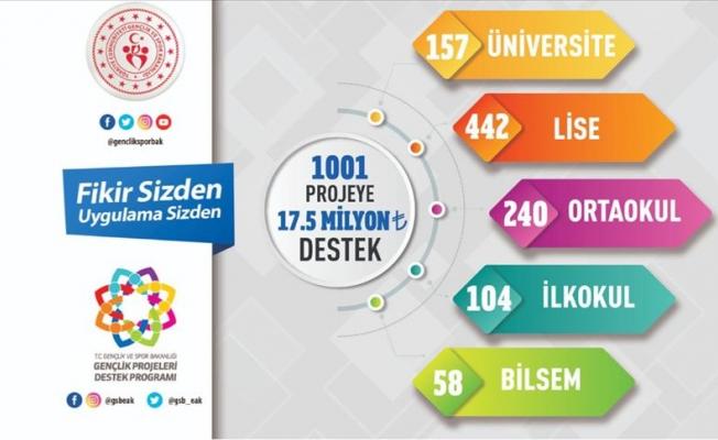 1001 projeye 17,5 milyon liralık destek