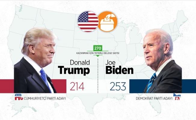 ABD seçimlerini kim kazandı?