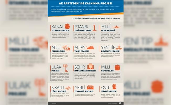 AK Parti'den 146 kalkınma projesi