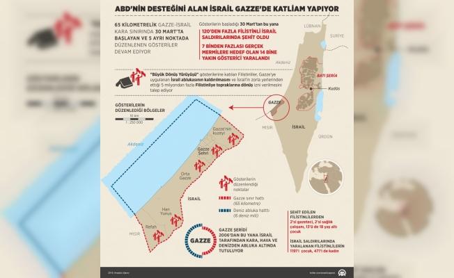 GRAFİKLİ-ABD'nin desteğini alan İsrail Gazze'de katliam yapıyor