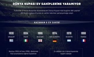 GRAFİKLİ - Dünya Kupası ev sahiplerine yaramıyor